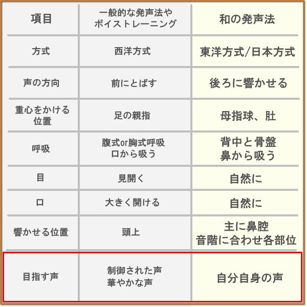 三味線 和の発声法 日本人のためのボイストレーニング 民謡/長唄/地唄 ...